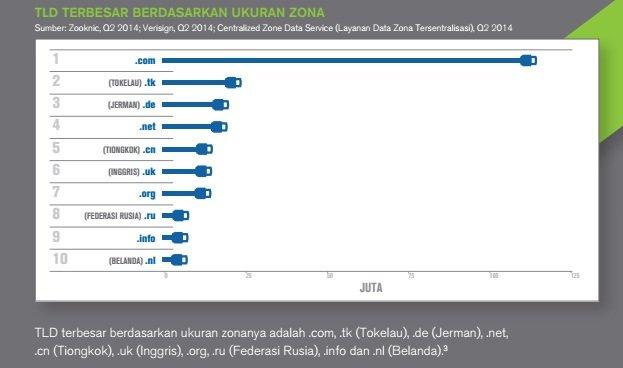 Ranking domain tingkat atas