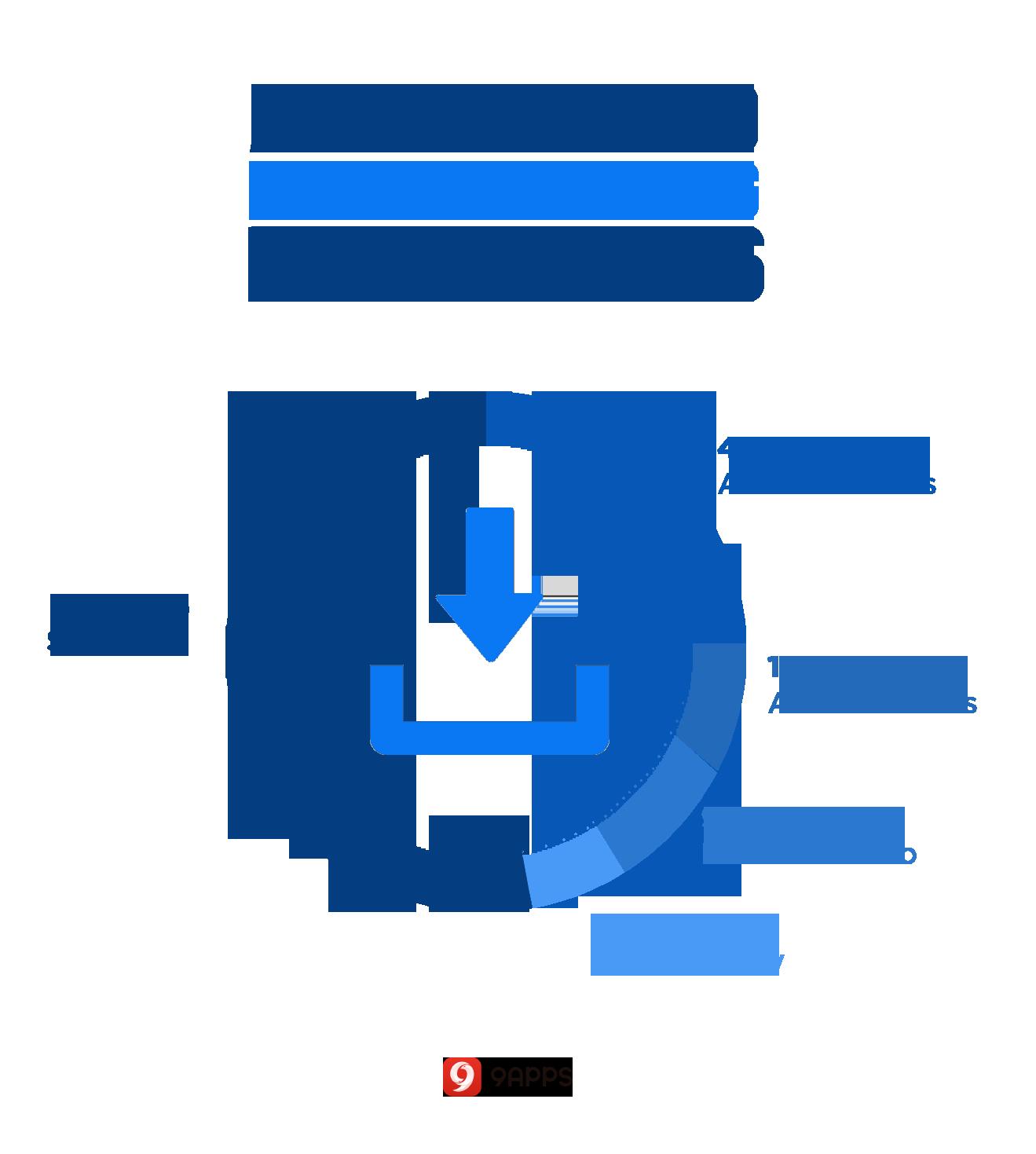 Download Aplikasi Meningkat 3 Kali Lipat Di Bulan Ramadan