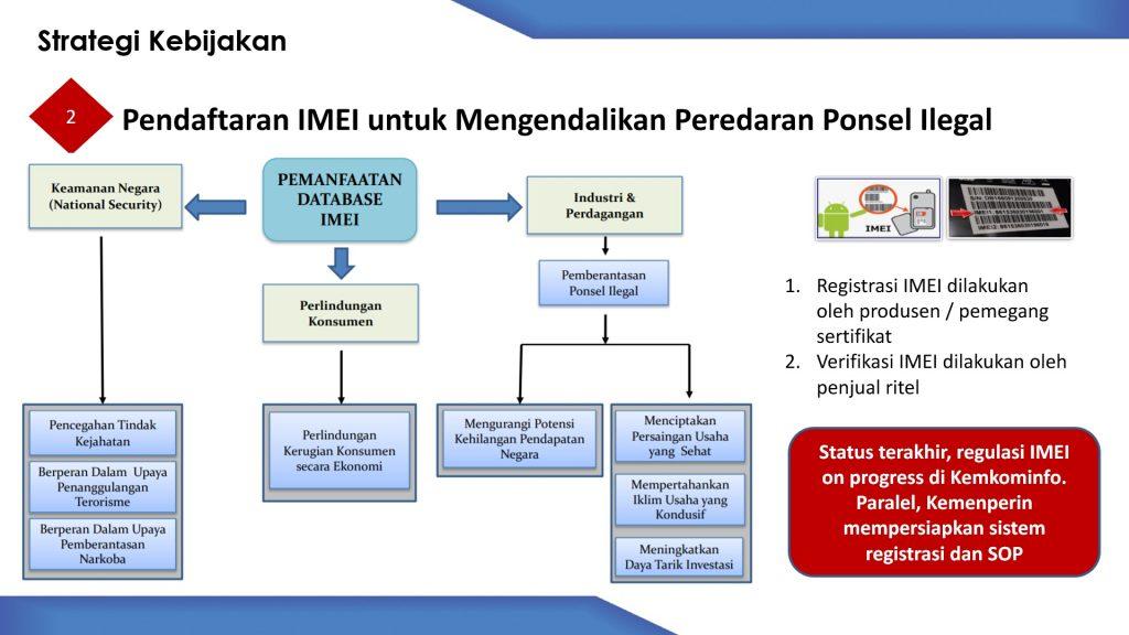 Regulasi IMEI