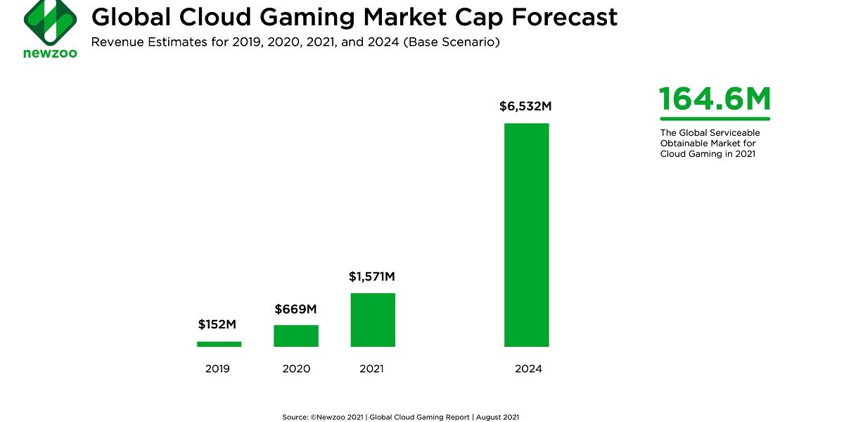Report: Cloud Gaming Grows Potential in Emerging Markets